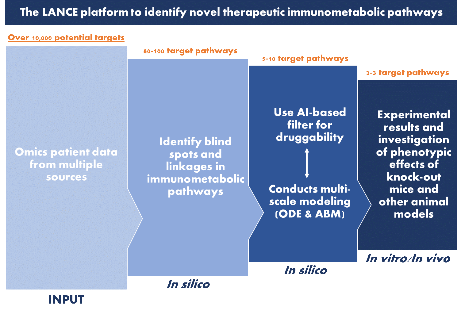 The LANCE platform to identify novel therapeutic immunometabolic pathways
