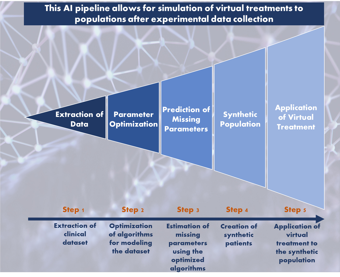 AI pipeline allows for simulation of virtual treatments to populations after experimental data collection
